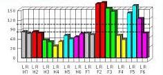 wykres osoby z dysfunkcjami