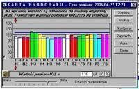 wykres osoby zdrowszej